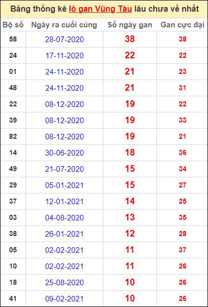 Thống kê lô gan Vũng Tàu lâu về nhất đến ngày 27/4/2021