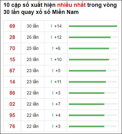 Thống kê XSMN 30 ngày gần đây tính đến 27/4/2021