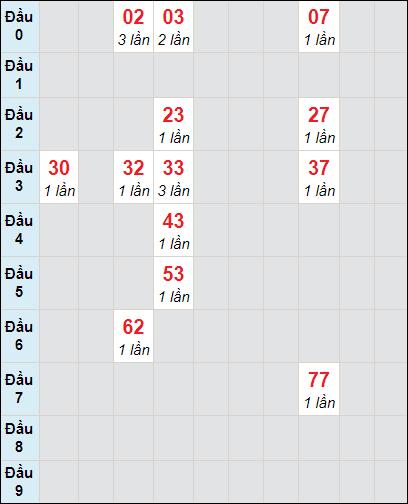Bảng thống kê soi cầu xố số Cần Thơ bạch thủ lô rơi 3 ngày 28/4/2021