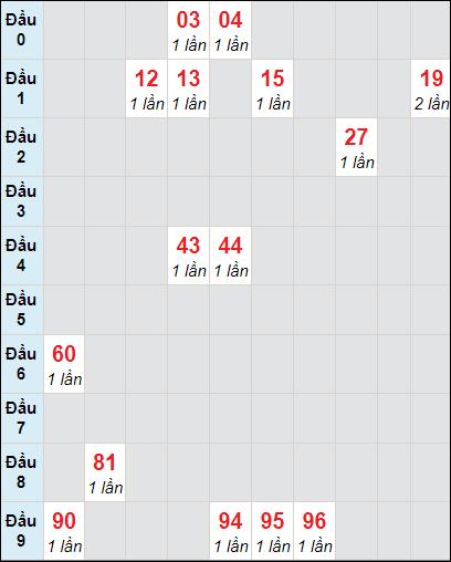 Bảng soi cầuXS DN bạch thủ lô rơi 3 ngày 28/4/2021