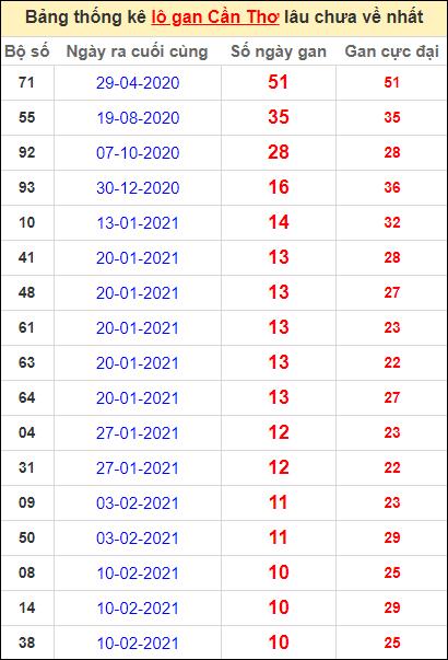 Bảng thống kê loto gan Cần Thơ lâu về nhất đến ngày 28/4/2021