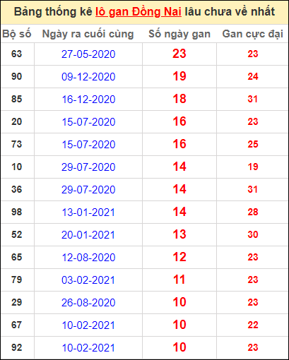 Thống kê lô gan Đồng Nai lâu về nhất đến ngày 28/4/2021