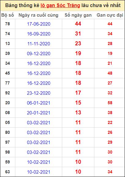 Bảng thống kê lo gan ST lâu về nhất đến ngày 28/4/2021