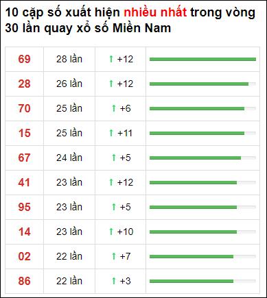 Thống kê XSMN 30 ngày gần đây tính đến 28/4/2021