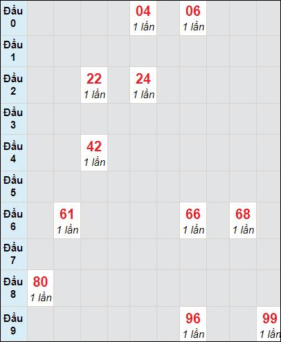 Soi cầu xố số Tây Ninh bạch thủ lô rơi 3 ngày 29/4/2021