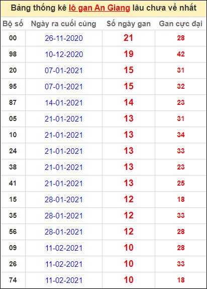 Thống kê lô gan An Giang lâu về nhất đến ngày 29/4/2021