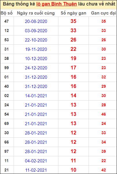 Bảng thống kê lo gan BTH lâu về nhất đến ngày 29/4/2021
