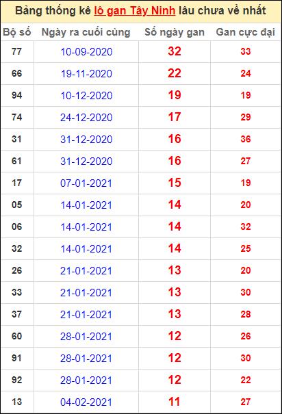 Bảng thống kê loto gan Tây Ninh lâu về nhất đến ngày 29/4/2021
