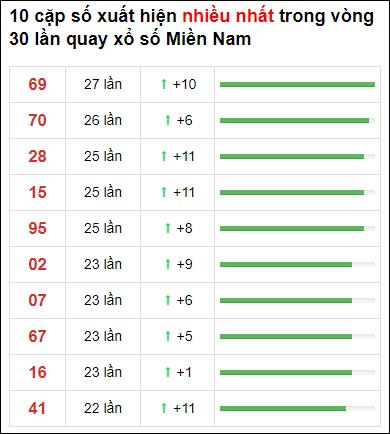 Thống kê XSMN 30 ngày gần đây tính đến 29/4/2021