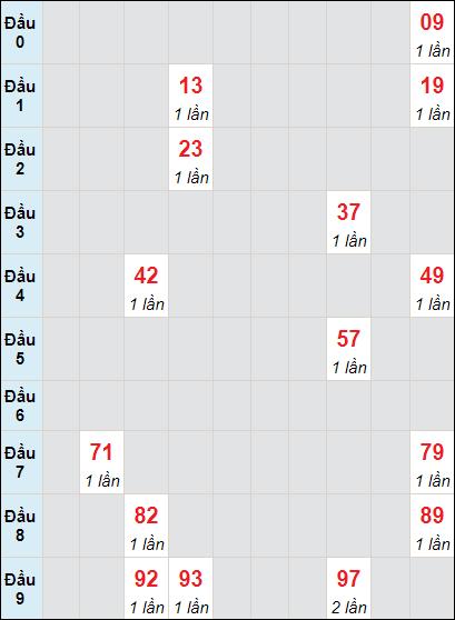 Bảng soi cầuXS BD bạch thủ lô rơi 3 ngày 30/4/2021