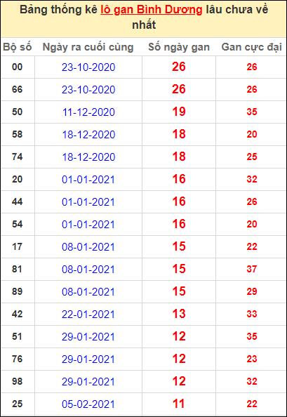 Thống kê lô gan Bình Dương lâu về nhất đến ngày 30/4/2021