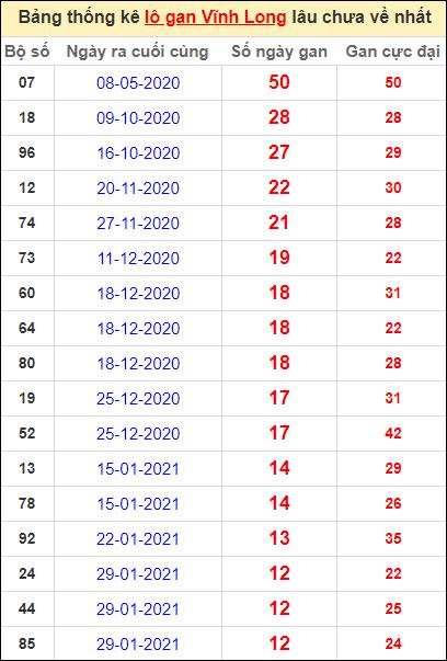 Thống kê loto gan Vĩnh Long lâu về nhất đến ngày 30/4/2021