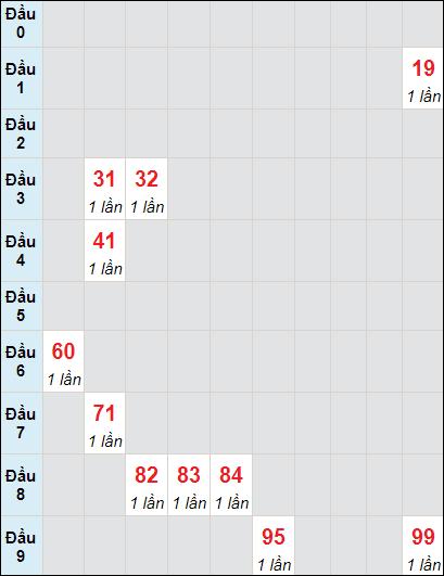 Soi cầu XS HG bạch thủ lô rơi 3 ngày 1/5/2021