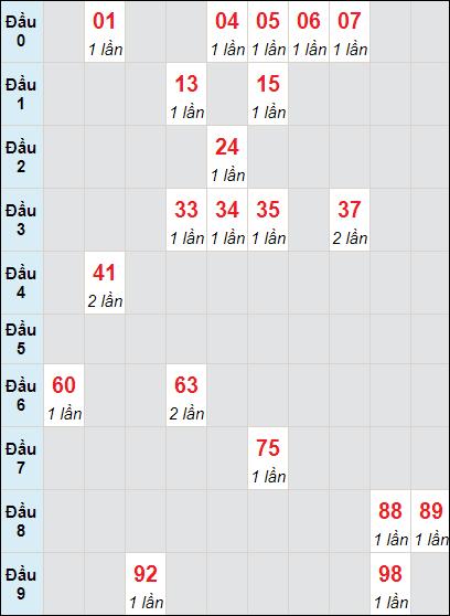 Bảng soicau XSTP bạch thủ lô rơi 3 ngày 1/5/2021