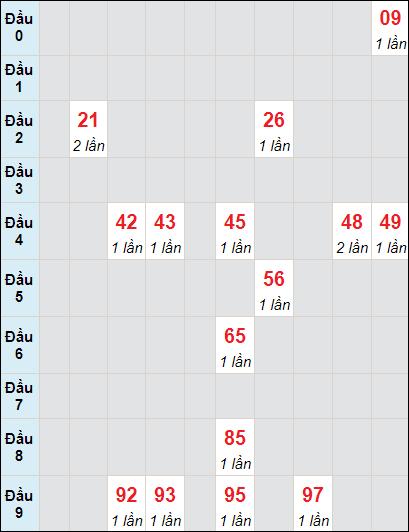 Soi cầu XS LA bạch thủ lô rơi 3 ngày 1/5/2021