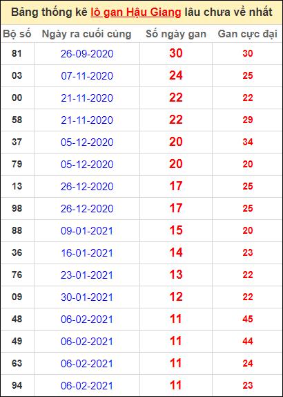 Bảng thống kê lo gan HG lâu về nhất đến ngày 1/5/2021