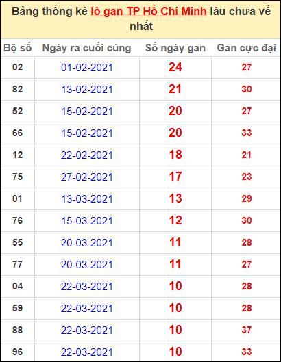 Thống kê lô gan thành phố Hồ Chí Minh lâu về nhất đến ngày 1/5/2021