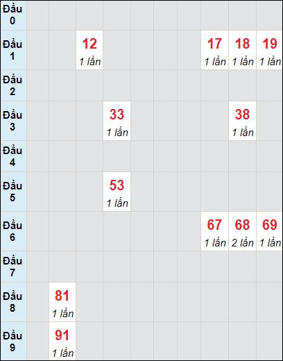 Soi cầu Đồng Tháp bạch thủ lô rơi 3 ngày 3/5/2021
