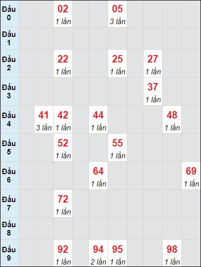 Bảng soicau XSTP bạch thủ lô rơi 3 ngày 3/5/2021