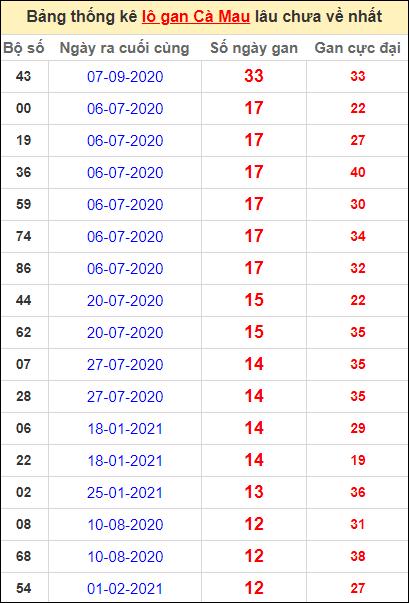 Bảng thống kê loto gan Cà Mau lâu về nhất đến ngày 3/5/2021