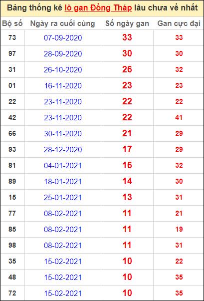Bảng thống kê lo gan DT lâu về nhất đến ngày 3/5/2021