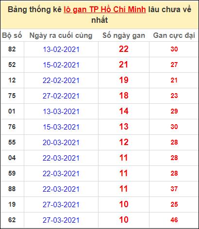 Thống kê lô gan thành phố Hồ Chí Minh lâu về nhất ngày 3/5/2021