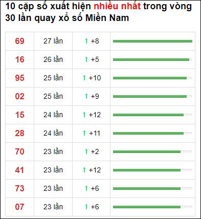 Thống kê XSMN 30 ngày gần đây tính đến 3/5/2021