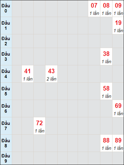 Bảng soi cầu DLbạch thủ lô rơi 3 ngày 2/5/2021