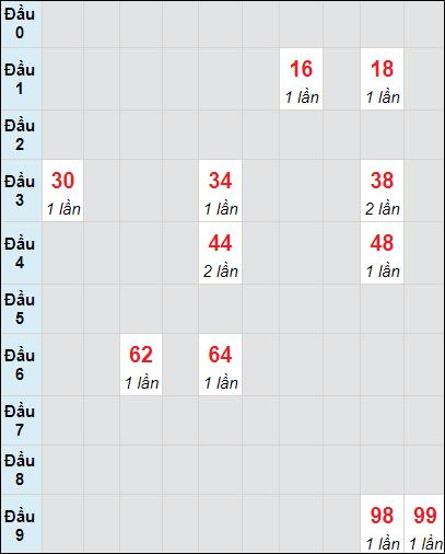 Soi cầu xố số Tiền Giang bạch thủ lô rơi 3 ngày 2/5/2021