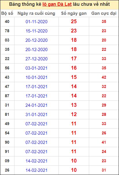 Thống kê lô gan DL lâu về nhất đến ngày 2/5/2021