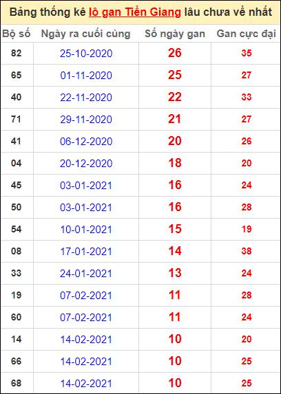 Bảng thống kê loto gan Tiền Giang lâu về nhất đến ngày 2/5/2021