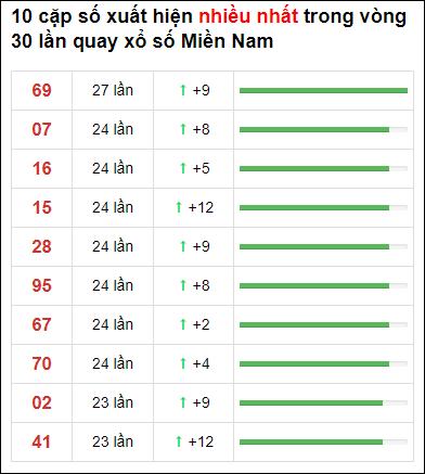 Thống kê loto về nhiều XSMN 30 ngày gần đây tính đến 2/5/2021