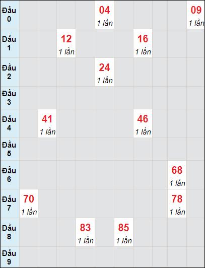 Bảng soi cầuXS DN bạch thủ lô rơi 3 ngày 5/5/2021