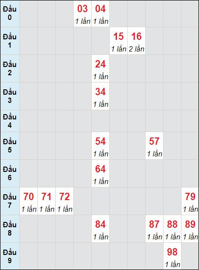 Soi cầu Sóc Trăng bạch thủ lô rơi 3 ngày 5/5/2021