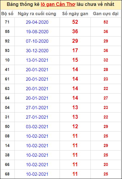 Bảng thống kê loto gan Cần Thơ lâu về nhất đến ngày 5/5/2021