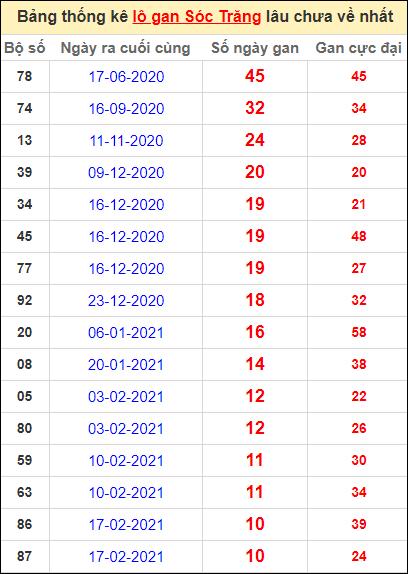 Bảng thống kê lo gan ST lâu về nhất đến ngày 5/5/2021