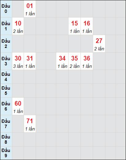 Soi cầu xố số Bến Tre bạch thủ lô rơi 3 ngày 4/5/2021