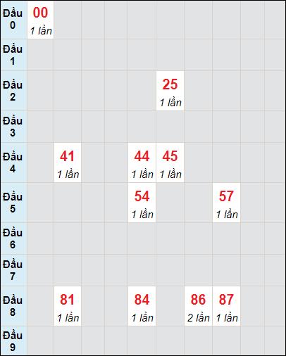 Bảng soi cầuXS VT bạch thủ lô rơi 3 ngày 4/5/2021