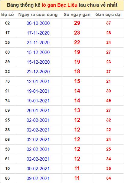Bảng thống kê lôgan BL lâu về nhất đến ngày 4/5/2021