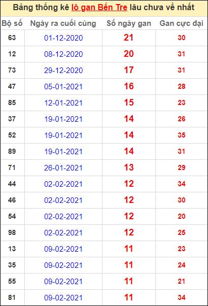 Bảng thống kê loto gan Bến Tre lâu về nhất đến ngày 4/5/2021