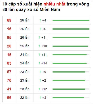 Thống kê XSMN 30 ngày gần đây tính đến 4/5/2021