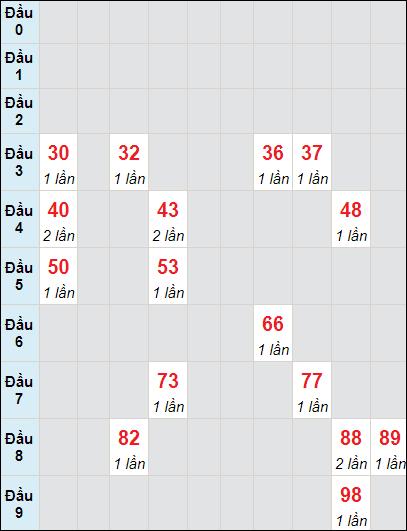 Soi cầu Trà Vinh bạch thủ lô rơi 3 ngày 7/5/2021