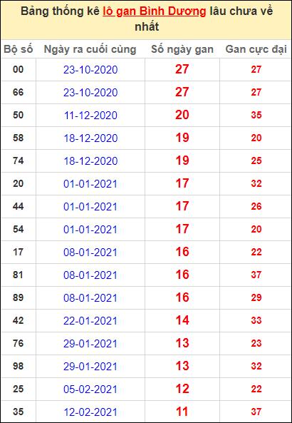 Thống kê lô gan Bình Dương lâu về nhất đến ngày 7/5/2021
