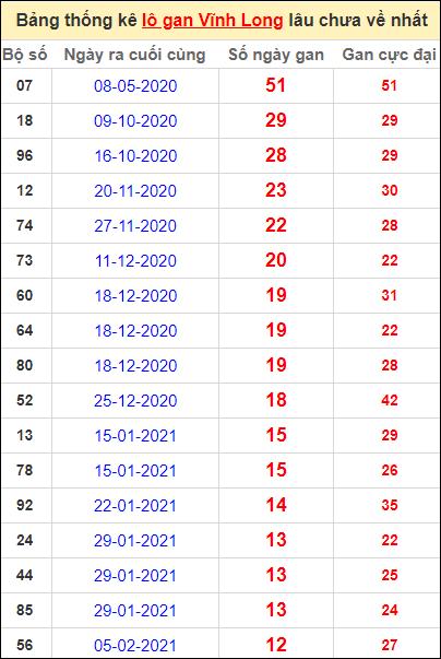 Thống kê loto gan Vĩnh Long lâu về nhất đến ngày 7/5/2021