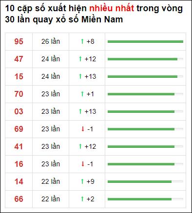 Thống kê XSMN 30 ngày gần đây tính đến 7/5/2021