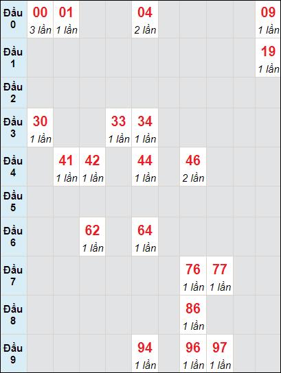 Soi cầu xố số Tây Ninh bạch thủ lô rơi 3 ngày 6/5/2021