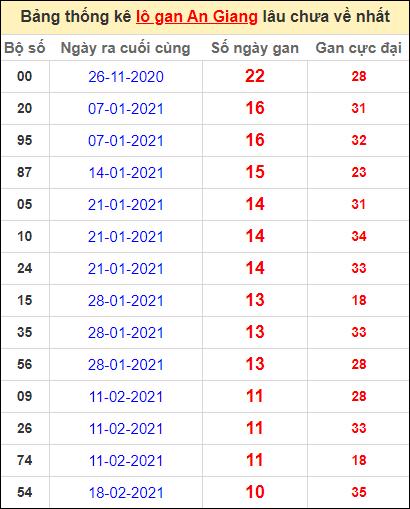 Thống kê lô gan An Giang lâu về nhất đến ngày 6/5/2021