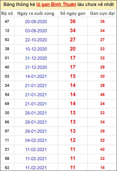 Bảng thống kê lo gan BTH lâu về nhất đến ngày 6/5/2021