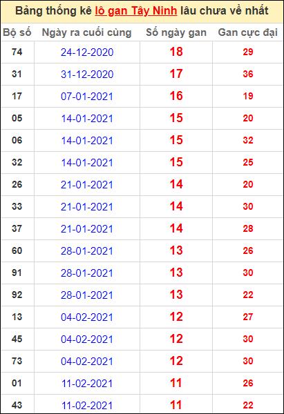 Bảng thống kê loto gan Tây Ninh lâu về nhất đến ngày 6/5/2021