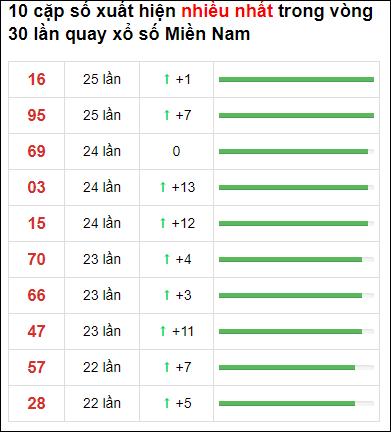 Thống kê XSMN 30 ngày gần đây tính đến 6/5/2021